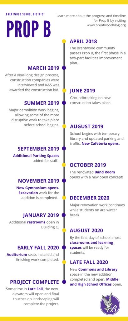 Prop B Project Timeline